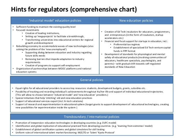 Hints for regulators (comprehensive chart) 'Industrial model' education policies • Sufficient funding to maintain the exis...