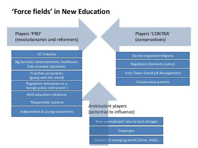 'Force fields' in New Education Players 'PRO' (revolutionaries and reformers)  Players 'CONTRA' (conservatives)  ICT indus...