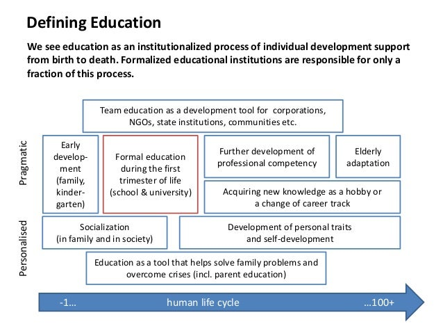 Defining Education We see education as an institutionalized process of individual development support from birth to death....