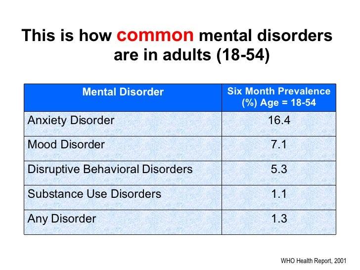 mental health worldwide