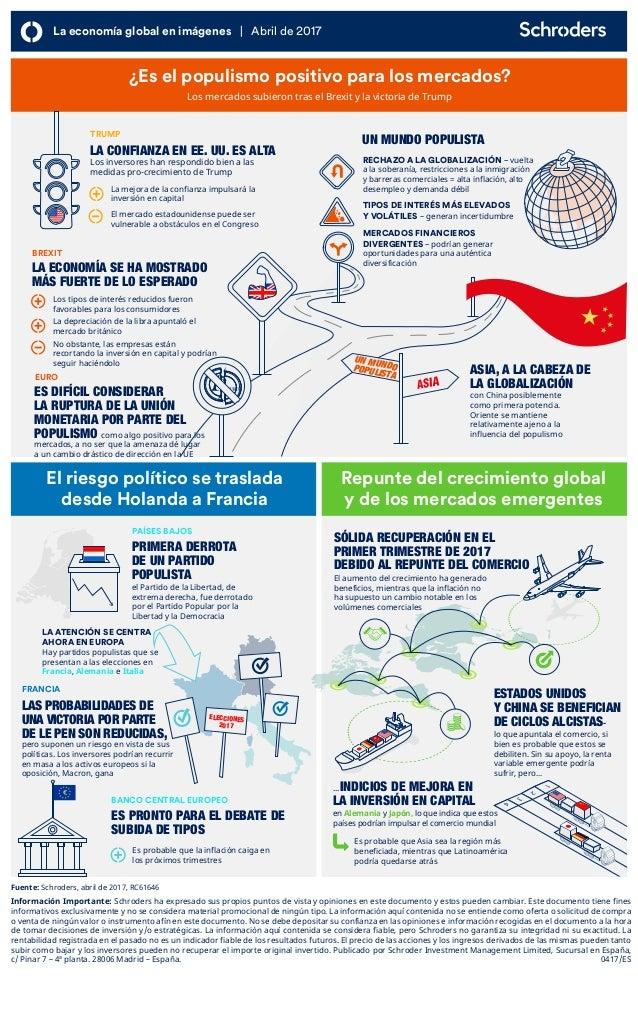 Infografía Abril Schroders - La economía global en imágenes