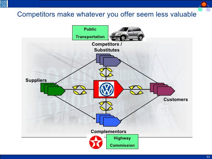 complementors in automobile industry Competitors, complementors, parents and places:  taking the early us automobile industry as an example, we evaluate four competing hy-  inter-industry .