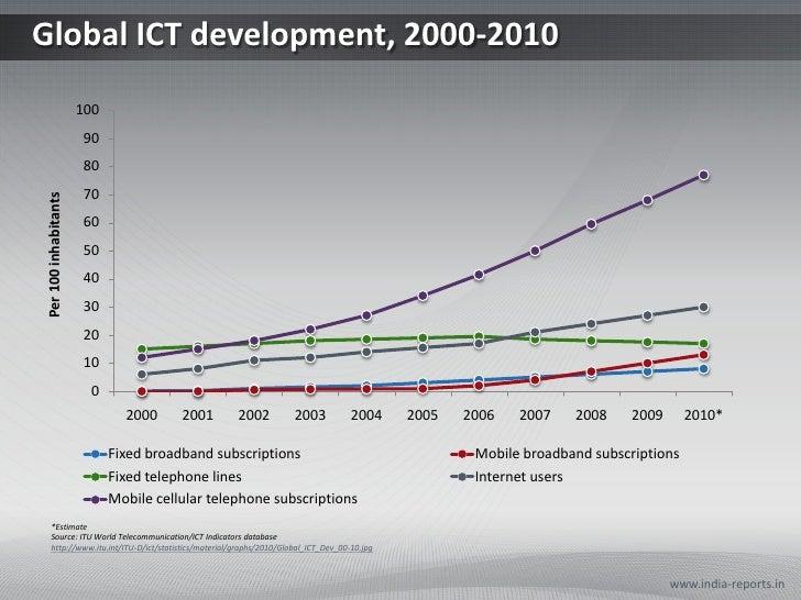 Global ICT development, 2000-2010                      100                      90                      80                ...