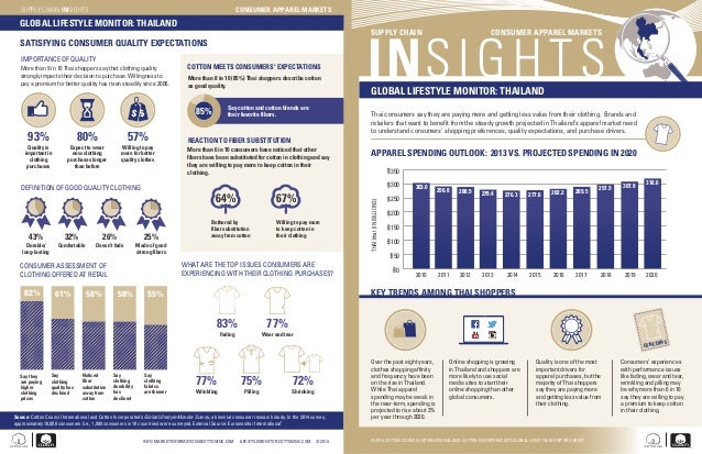 KEY TRENDS AMONG THAI SHOPPERS Over the past eight years, clothes shopping affinity and frequency have been on the rise in...