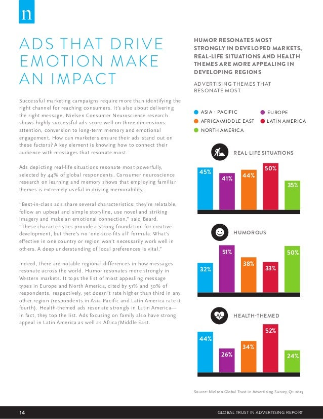 14 GLOBAL TRUST IN ADVERTISING REPORT ADS THAT DRIVE EMOTION MAKE AN IMPACT Successful marketing campaigns require more th...