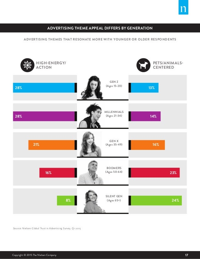 17Copyright © 2015 The Nielsen Company ADVERTISING THEME APPEAL DIFFERS BY GENERATION Source: Nielsen Global Trust in Adve...