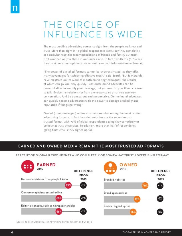 4 GLOBAL TRUST IN ADVERTISING REPORT THE CIRCLE OF INFLUENCE IS WIDE The most credible advertising comes straight from the...