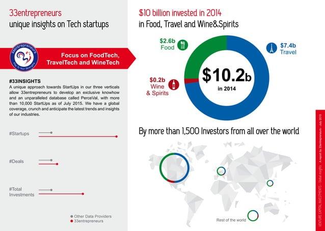 VentureCapitalInvestments-GlobalinsightsAreportby33entrepreneurs-July2015 33entrepreneurs unique insights on Tech startups...
