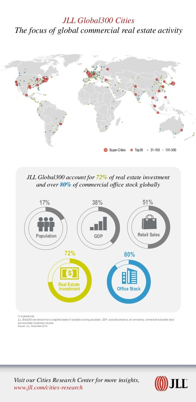 % of global total JLL Global300 are derived from a weighted basket of variables covering population, GDP, corporate presen...