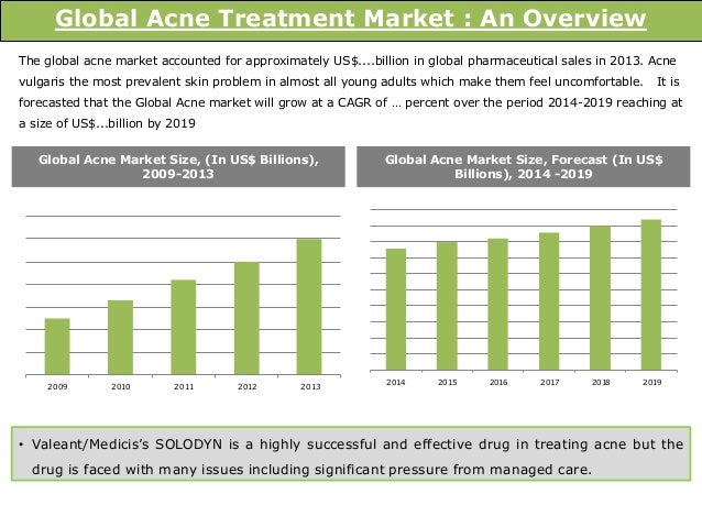 global acne market 2014 2018 Acne vulgaris treatment market – global outlook  over us$ 3 billion was spent for treating acne vulgaris in the us in 2014  2018 - (acn newswire).