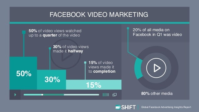 facebook marketing report Find freelancers and freelance jobs on upwork - the world's largest online workplace where savvy businesses and professional freelancers go to work.