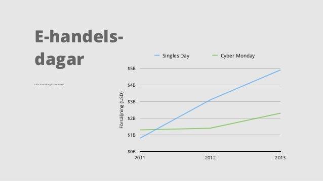 E-handels-dagar  Källa: Bloomberg Businessweek  Försäljning (USD)  $5B  $4B  $3B  $2B  $1B  $0B  Singles Day Cyber Monday ...