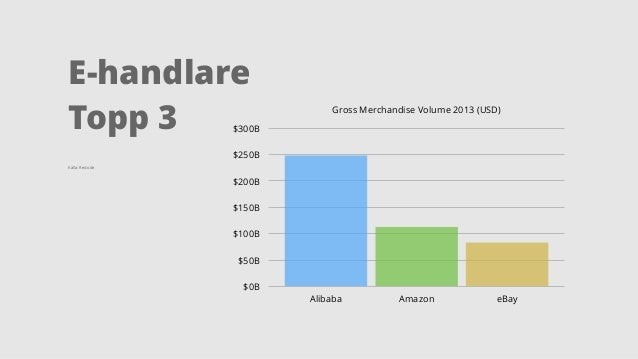 E-handlare  Topp 3  Källa: Re/code  Gross Merchandise Volume 2013 (USD)  $300B  $250B  $200B  $150B  $100B  $50B  $0B  Ali...