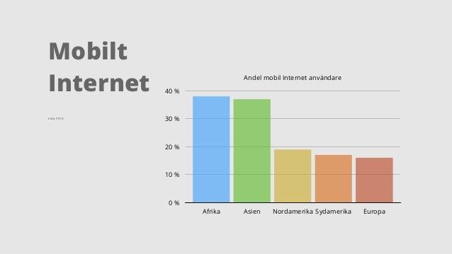 Mobilt  Internet  Källa: KPCB  Andel mobil Internet användare  40 %  30 %  20 %  10 %  0 %  Afrika Asien Nordamerika Sydam...