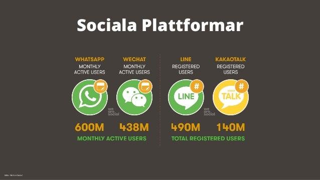 Sociala Plattformar  Källa: We Are Social