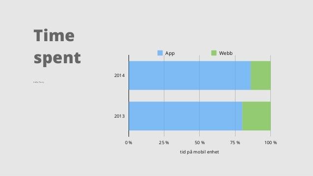 Time  spent  2014  2013  App Webb  0 % 25 % 50 % 75 % 100 %  tid på mobil enhet  Källa: Flurry