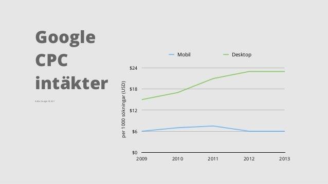 per 1000 sökningar (USD)  $24  $18  $12  $6  $0  Mobil Desktop  2009 2010 2011 2012 2013  Google  CPC  intäkter  Källa: Go...