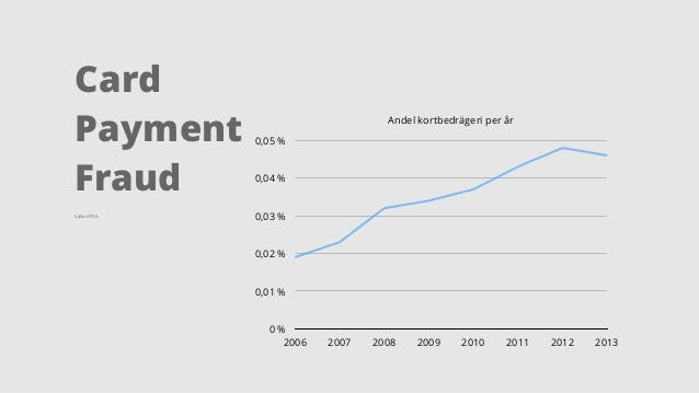 Andel kortbedrägeri per år  0,05 %  0,04 %  0,03 %  0,02 %  0,01 %  0 %  2006 2007 2008 2009 2010 2011 2012 2013  Card  Pa...