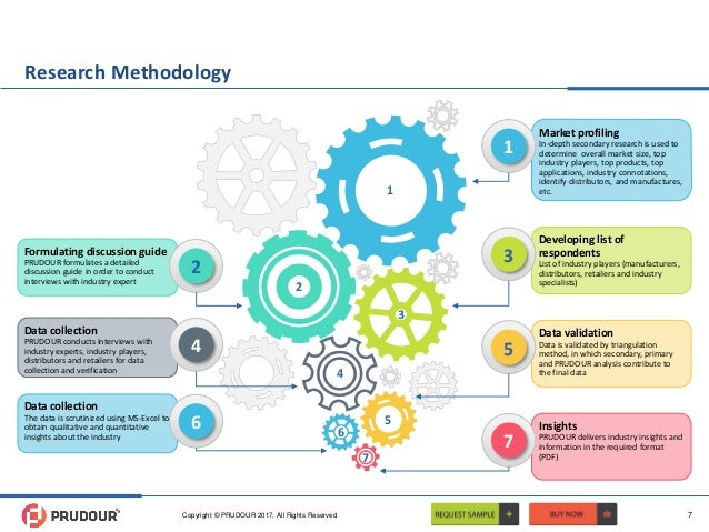 Research Methodology Market profiling In-depth secondary research is used to determine overall market size, top industry p...