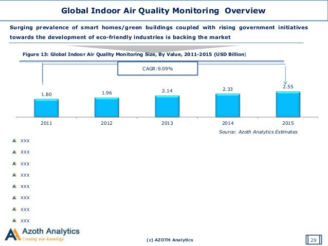 global indoor air quality market The global air filter market is expected to grow at a cagr of more than   reusable filters provide high indoor air quality and contribute less to.