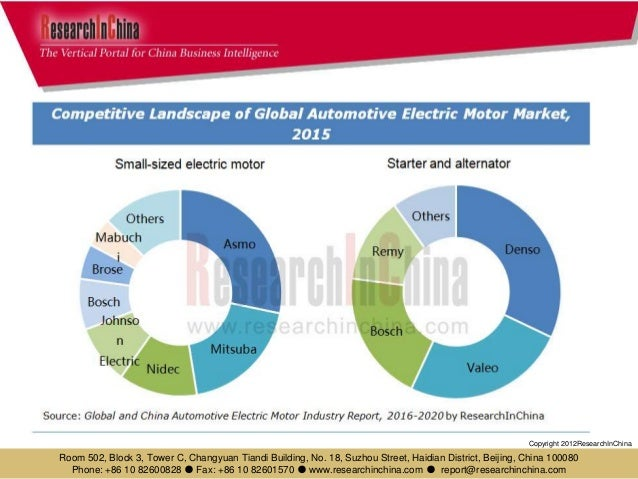 Global And China Automotive Electric Motor Industry Report