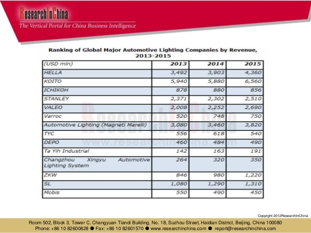 Global and china automotive lighting industry report, 2014 2015