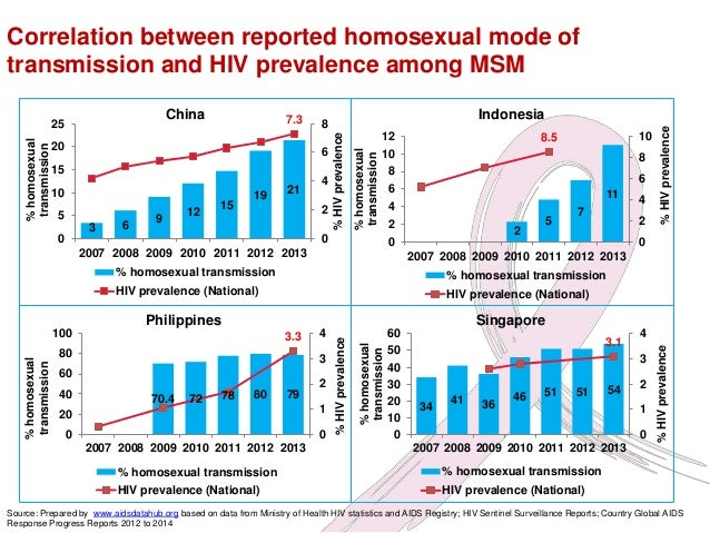 Asia s view on homosexuality statistics