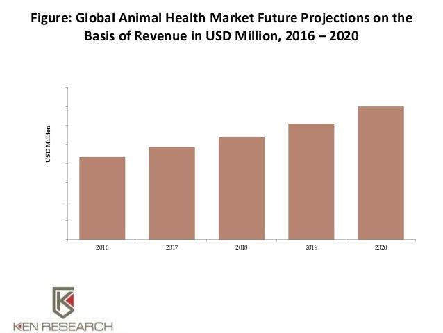 Feed Mycotoxin Detoxifiers Market - Trends, Dynamics and Forecasts (2017 - 2022)