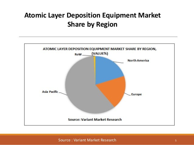 Global Atomic Layer Deposition Market