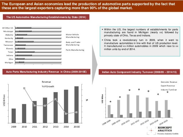 Global Auto Components Market Report: 2015 Edition – New Report by Ko…