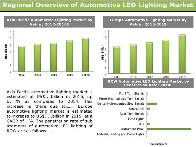 Global Automotive LED Lighting Market: Trends ...
