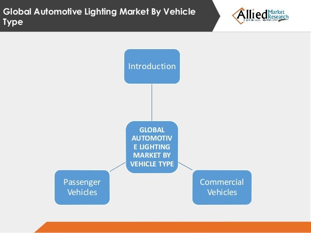 Automotive lighting market by segment globally 2016-2020