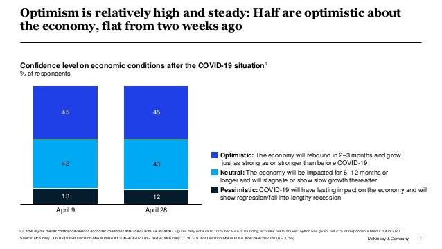 McKinsey & Company 1 Optimism is relatively high and steady: Half are optimistic about the economy, flat from two weeks ag...