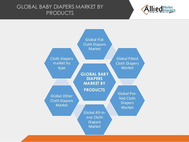 diaper market report 2013 global A new report by allied market research titled, global baby diapers  2013 -  2020, forecasts that the global baby diapers' market would reach.