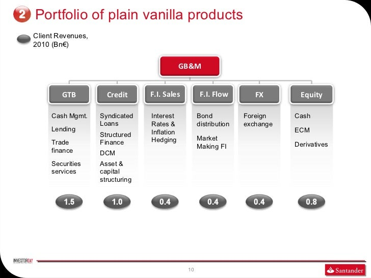 2   Portfolio of plain vanilla products    Client Revenues,    2010 (Bn€)                                                 ...