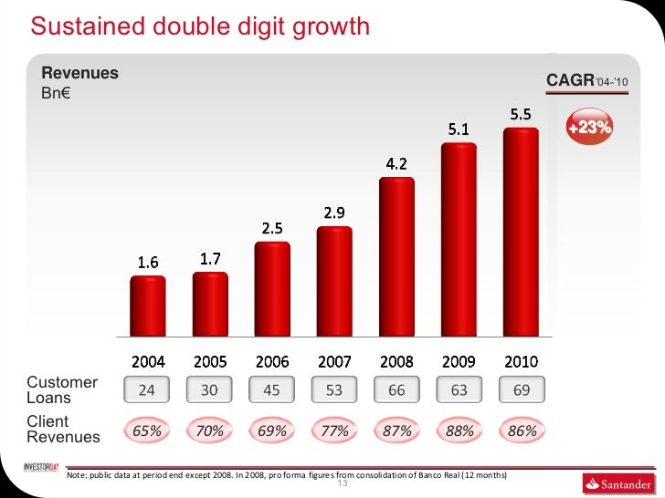 Sustained double digit growth Revenues                                                                                    ...