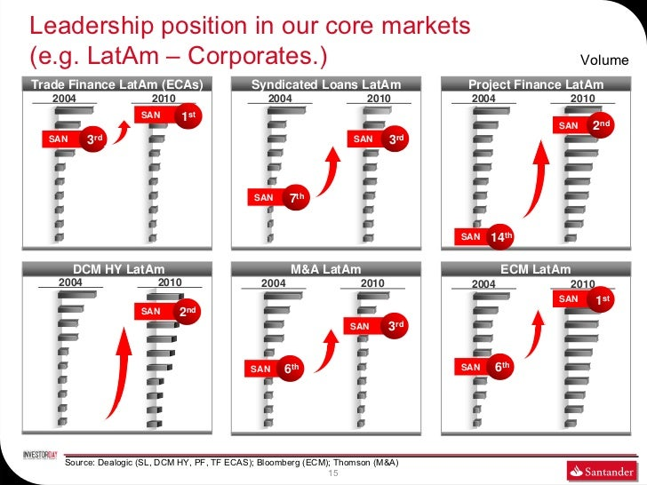 Leadership position in our core markets(e.g. LatAm – Corporates.)                                                         ...