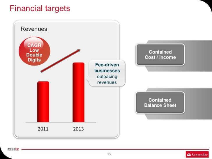 Financial targets   Revenues    CAGR     Low                          Contained    Double                       Cost / Inc...