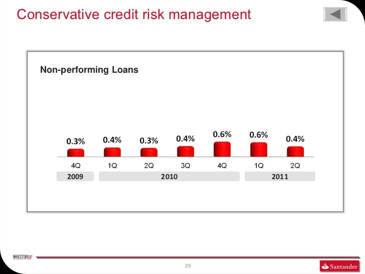 Conservative credit risk management   Non-performing Loans        2009              2010        2011                      ...
