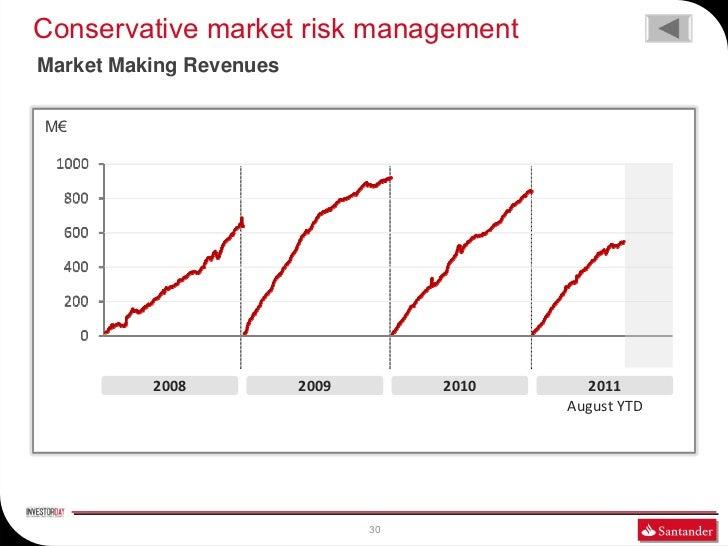 Conservative market risk managementMarket Making RevenuesM€          2008           2009        2010     2011             ...