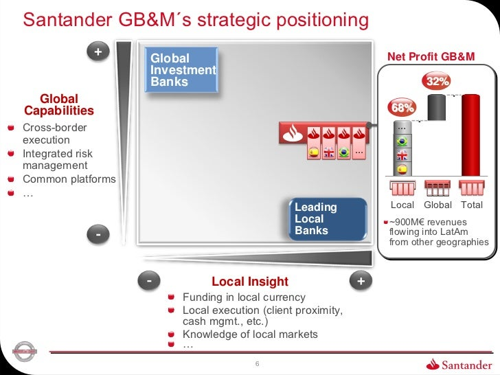 Santander GB&M´s strategic positioning                   Global                                       Net Profit GB&M     ...