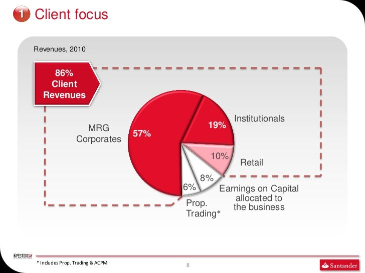 1   Client focus    Revenues, 2010        86%       Client      Revenues                                                  ...