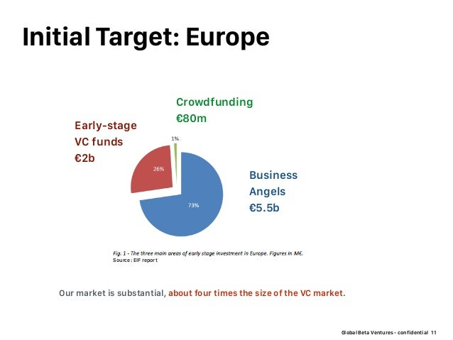 Global Beta Ventures - confidential Initial Target: Europe 11 Our market is substantial, about four times the size of the ...