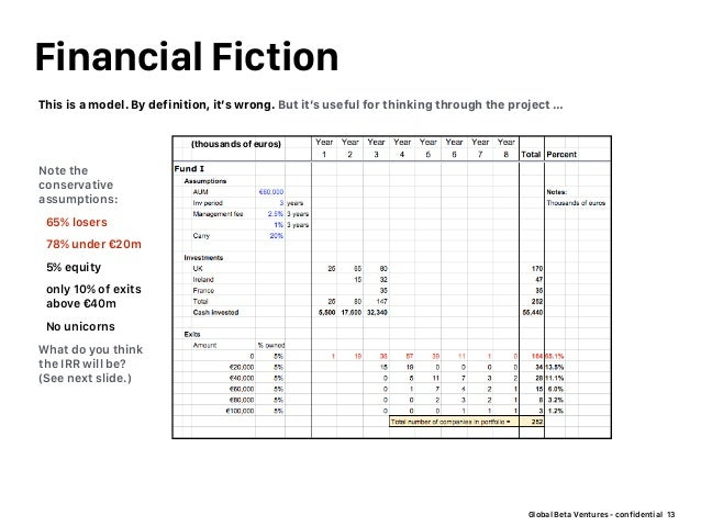Global Beta Ventures - confidential Financial Fiction 13 Note the conservative assumptions: 65% losers 78% under €20m 5% e...