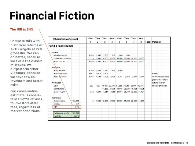 Global Beta Ventures - confidential Financial Fiction 14 Compare this with historical returns of all UK angels at 22% gros...
