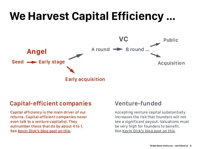 Global Beta Ventures - confidential We Harvest Capital Efficiency … 8 Seed Early stage A round Angel VC Capital-efficient ...