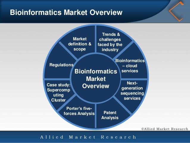Global Bioinformatics Market: size, share and research