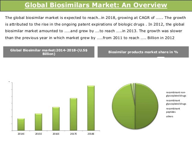 Remicade Biosimilar Market: Global Industry Analysis and Opportunity Assessment 2016-2026