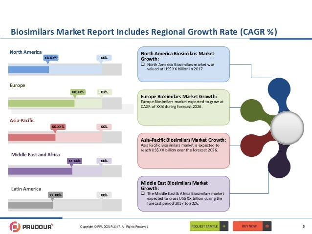 global biosimilars market size share global Global methionine market is anticipated to grow at a higher cagr in the forecast period and is driven by factors such as rising meat consumption across the world.