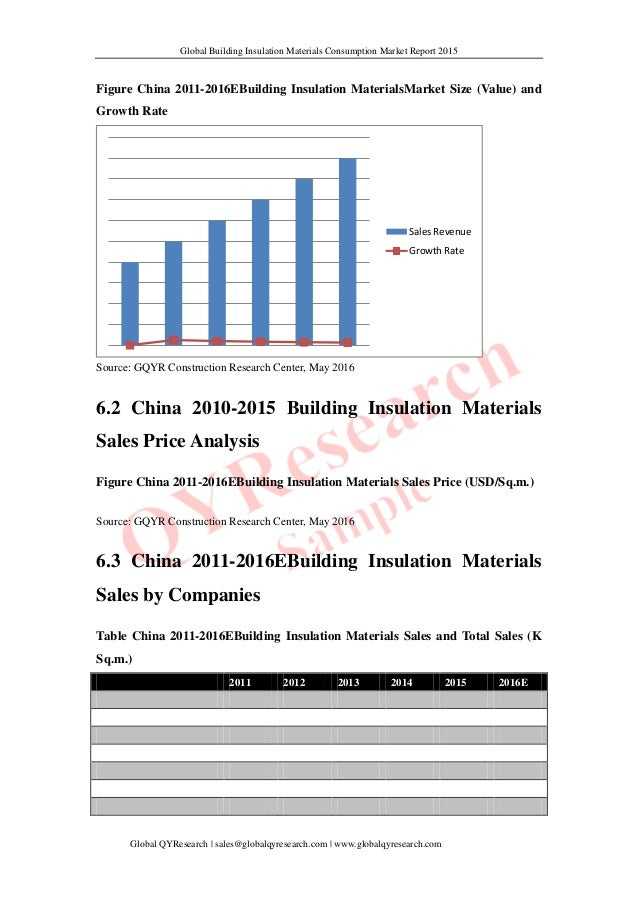 Global building insulation materials consumption 2016 for Cost of building materials